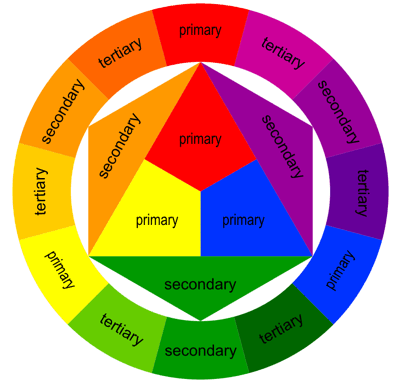Exceptionnel La ruota dei colori è sbagliata ? Come funziona veramente la  TA01