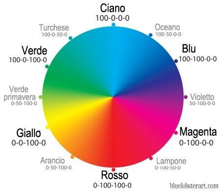 Eccezionale La ruota dei colori è sbagliata ? Come funziona veramente la  LO15